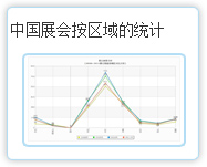 中国188bet注册按区域的统计