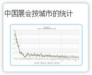 中国188bet注册按城市的统计
