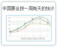 中国188bet注册按一周每天的统计
