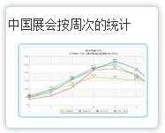 中国188bet注册按周次的统计