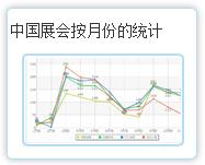 中国188bet注册按月份的统计